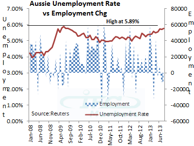 Aussie Drops on Sluggish Employment Data, Greenback Weaker Across the Board