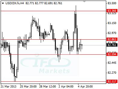 Gci trading margin call